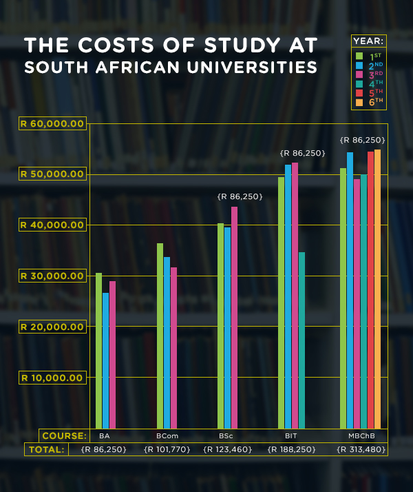The costs of study at South African Universities