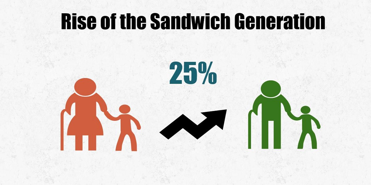 Rise of the Sandwich Generation