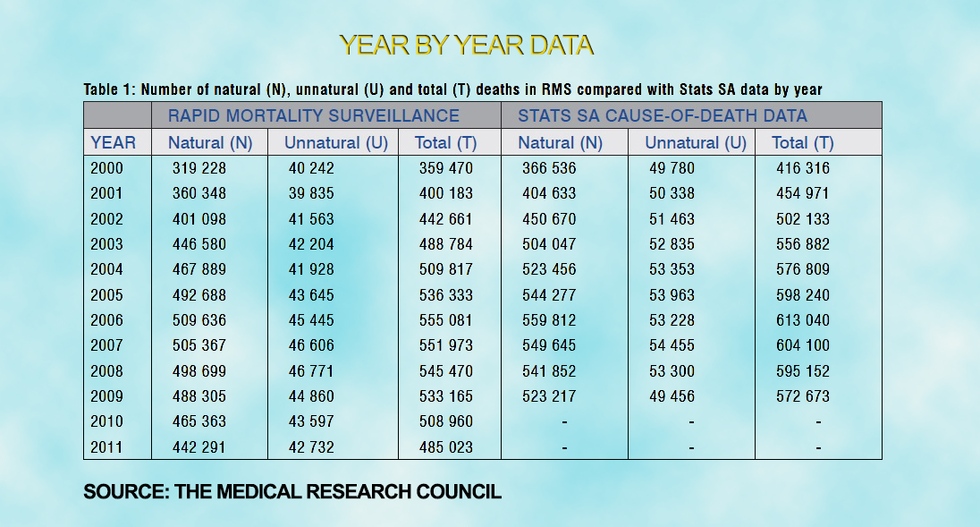 year by year number of deaths