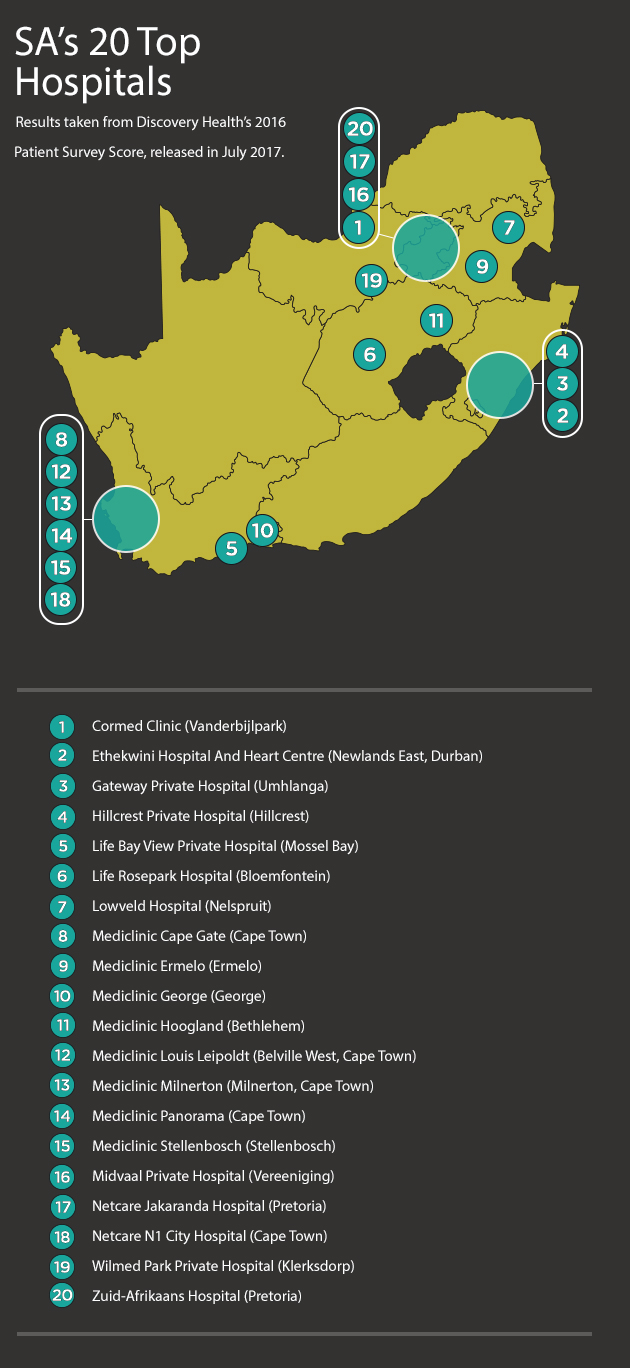 SA's 20 Top Hospitals | Medical Aid News | Hippo.co.za