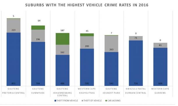 Suburbs With the Highest Vehicle Crime Rates in 2016 | Car Insurance News | Hippo.co.za