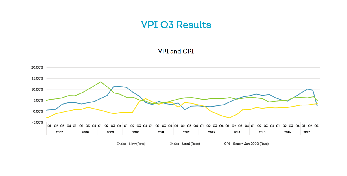 VPI Results | Car Insurance News | Hippo.co.za